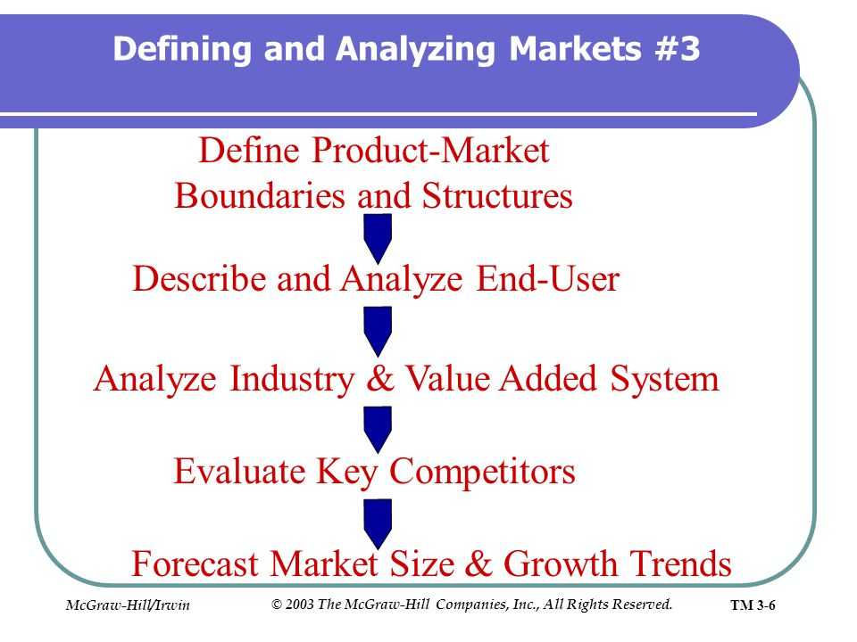Defining and Analyzing Markets #3