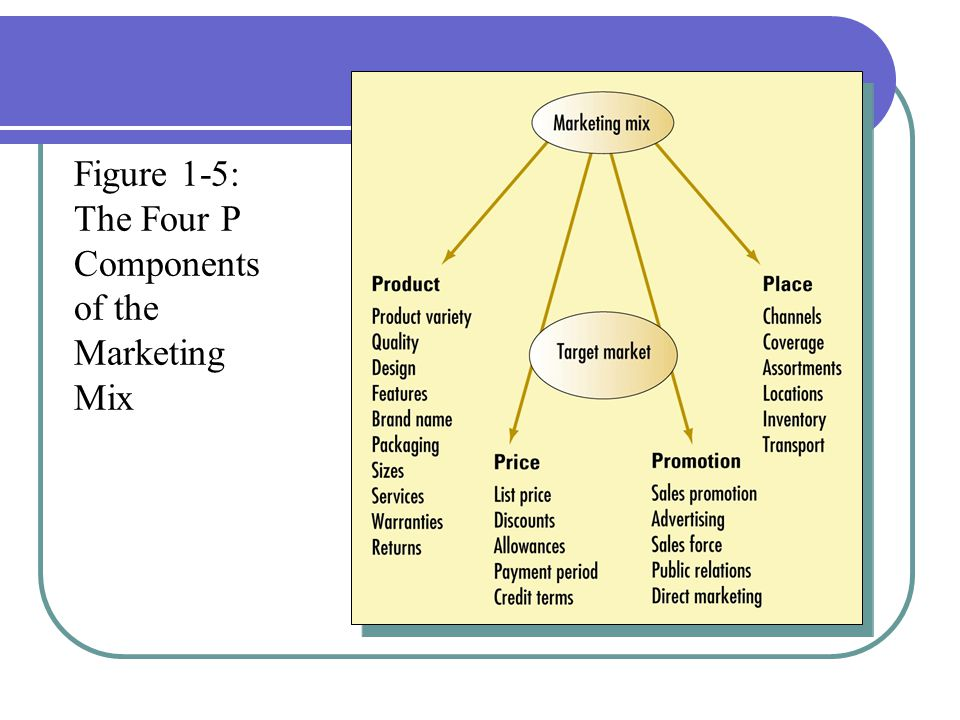 Figure 1-5: The Four P Components of the Marketing Mix