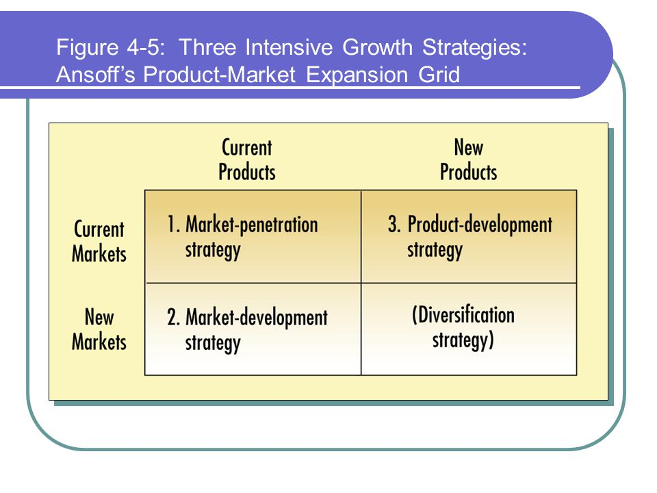 Figure 4-5: Three Intensive Growth Strategies: Ansoff's Product-Market Expansion Grid