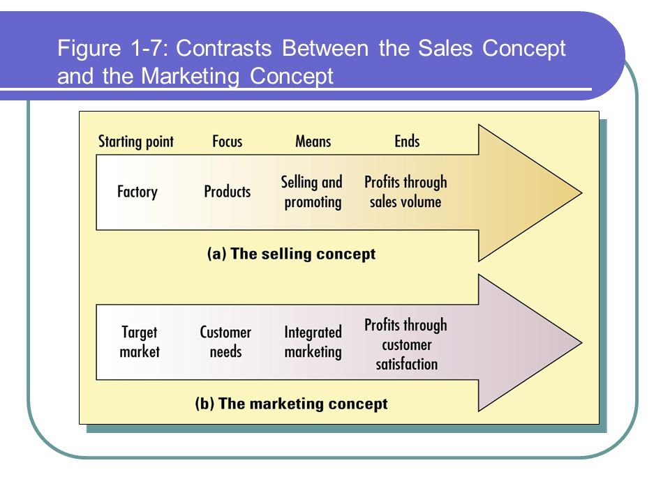 Figure 1-7: Contrasts Between the Sales Concept and the Marketing Concept