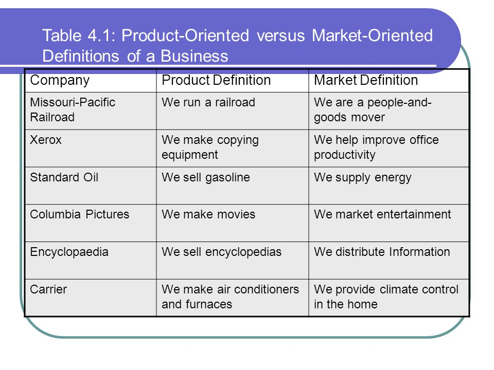 Table 4.1: Product-Oriented versus Market-Oriented Definitions of a Business