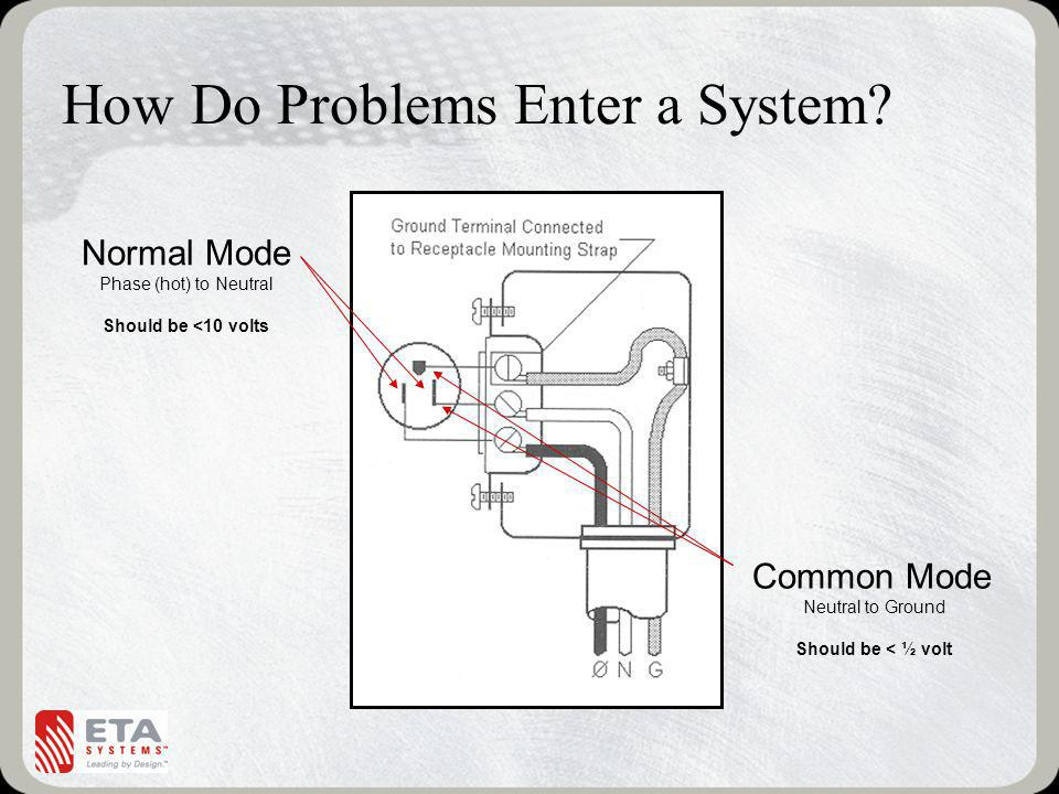 How Do Problems Enter a System