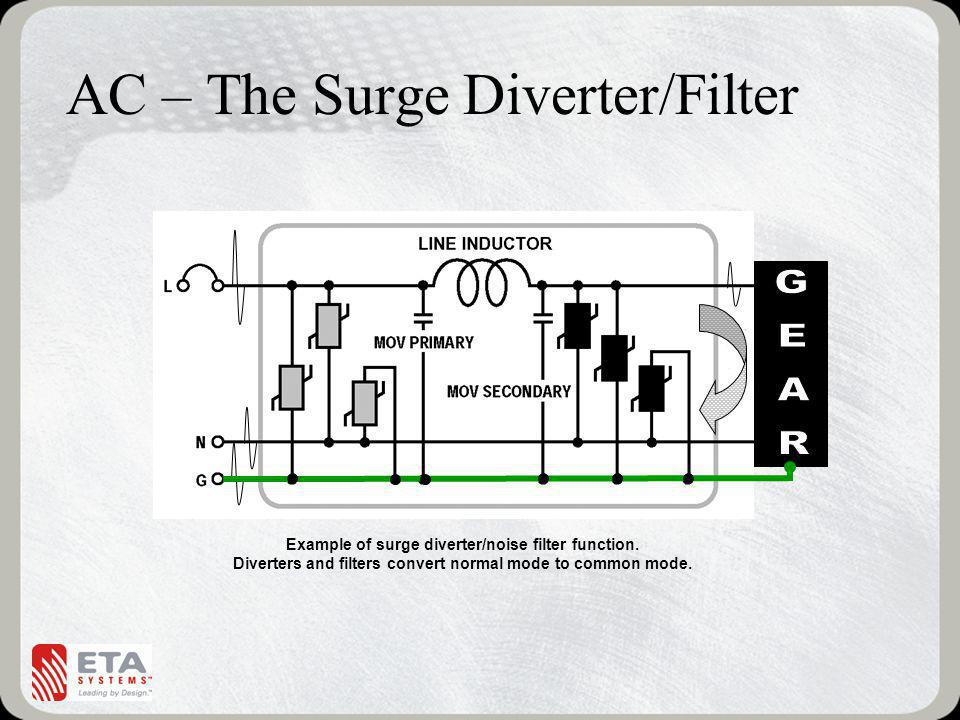 AC – The Surge Diverter/Filter