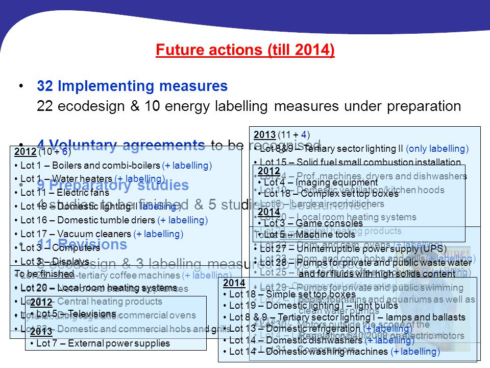 Future actions (till 2014) 32 Implementing measures