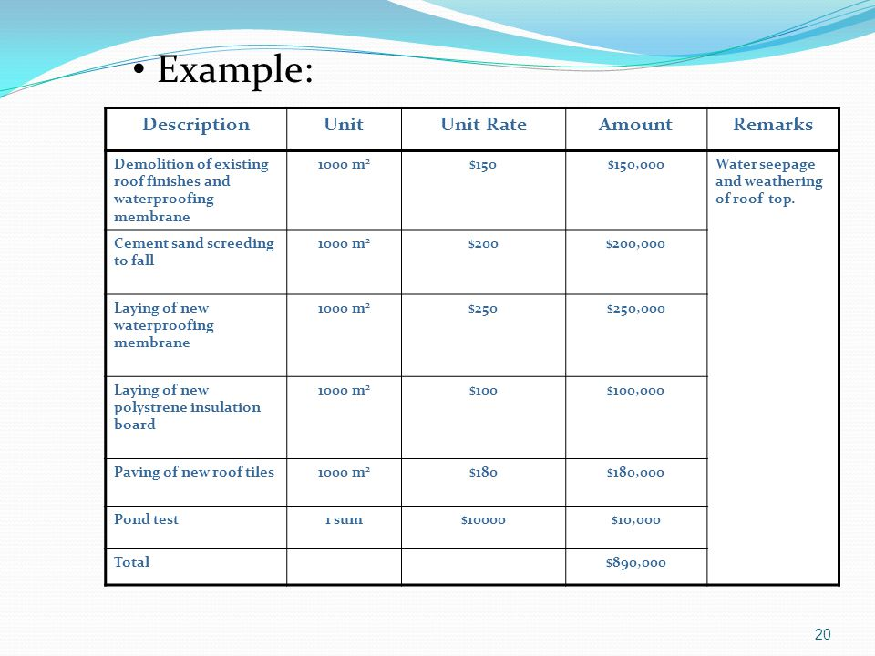 Example: Description Unit Unit Rate Amount Remarks