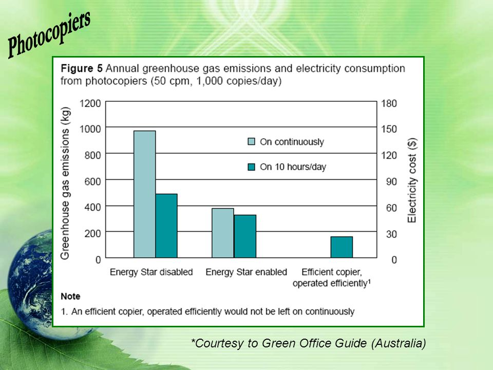 Photocopiers *Courtesy to Green Office Guide (Australia)