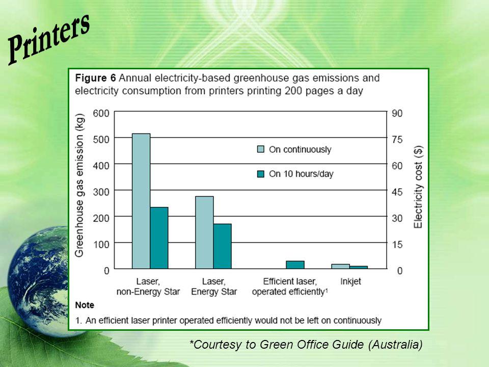 Printers *Courtesy to Green Office Guide (Australia)