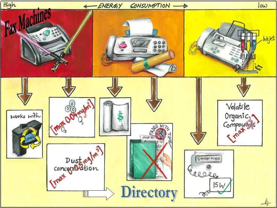 Fax Machines Directory