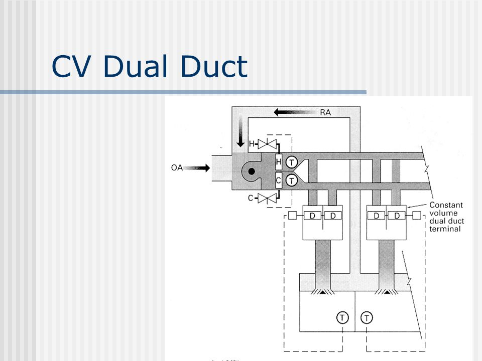 CV Dual Duct
