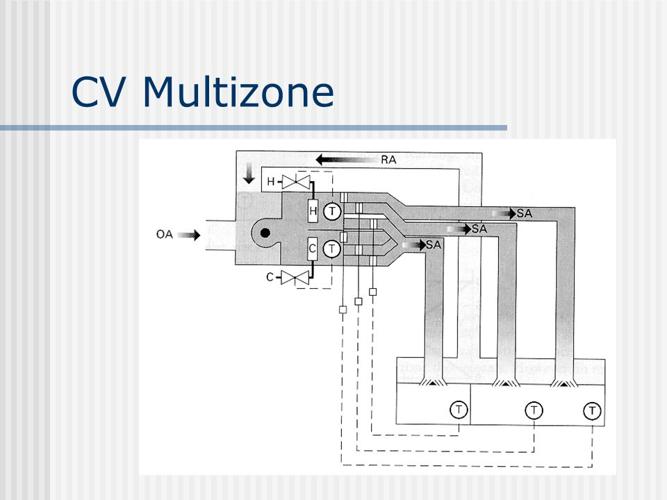 CV Multizone