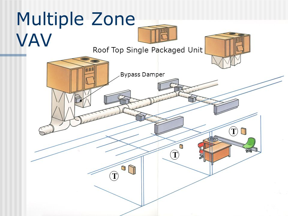 Multiple Zone VAV Roof Top Single Packaged Unit Bypass Damper T