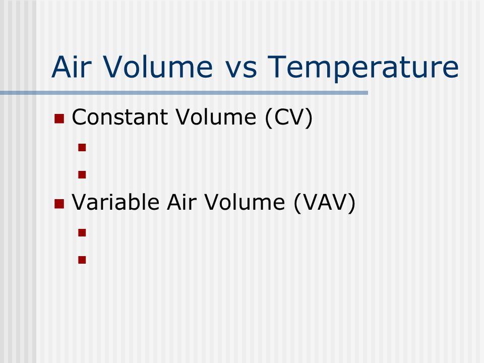 Air Volume vs Temperature