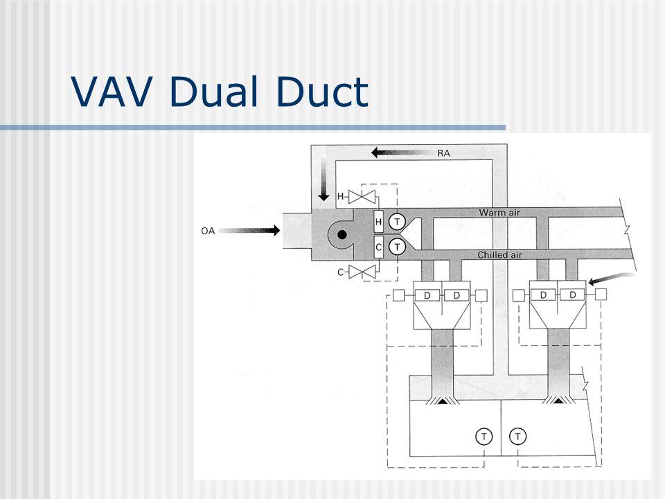 VAV Dual Duct