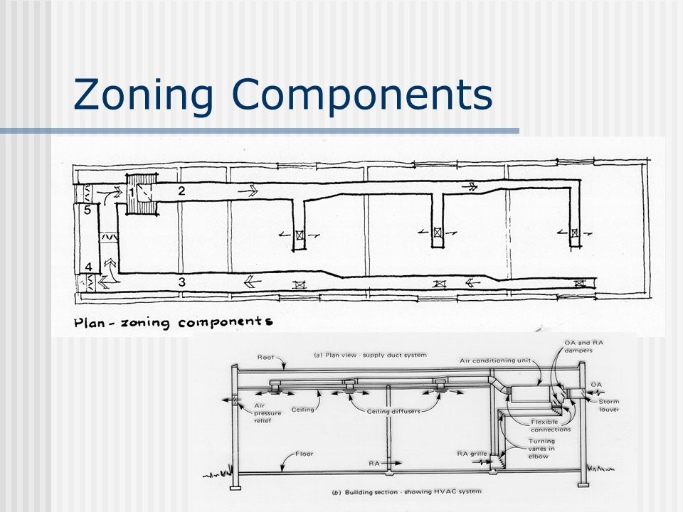 Zoning Components