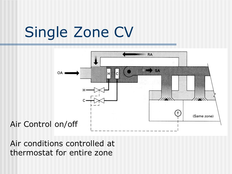 Single Zone CV Air Control on/off