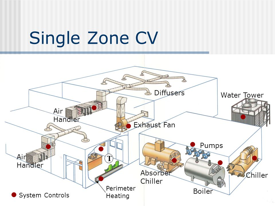 Single Zone CV T Diffusers Water Tower Exhaust Fan Pumps Air Handler