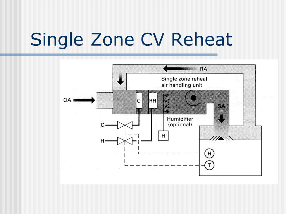 Single Zone CV Reheat