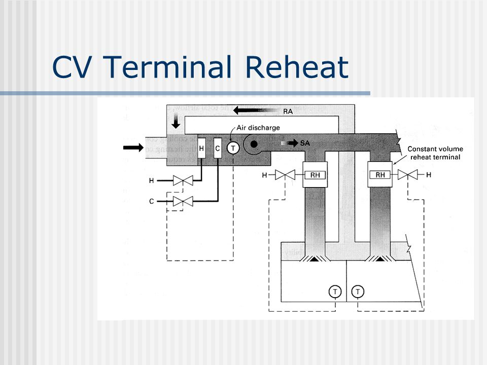 CV Terminal Reheat