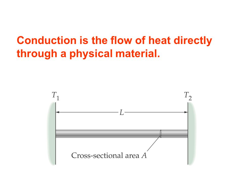 Conduction is the flow of heat directly through a physical material.