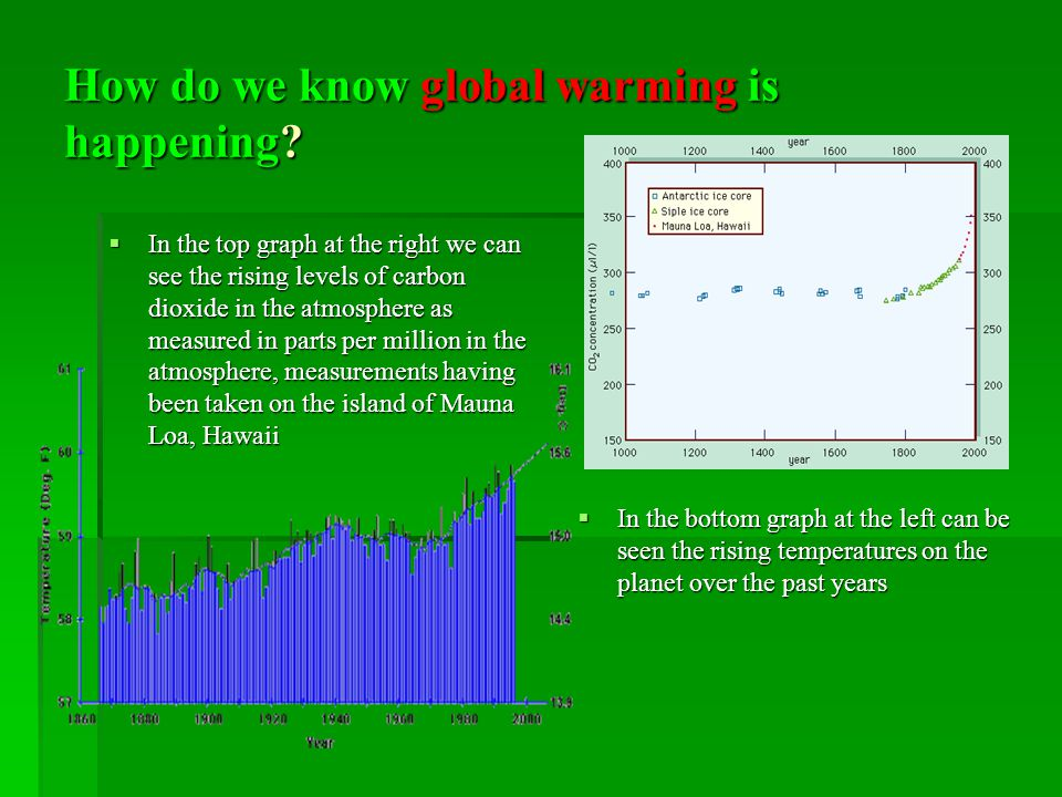 How do we know global warming is happening