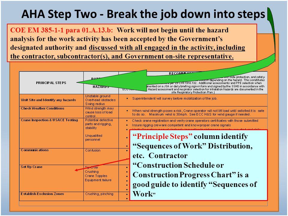 AHA Step Two - Break the job down into steps
