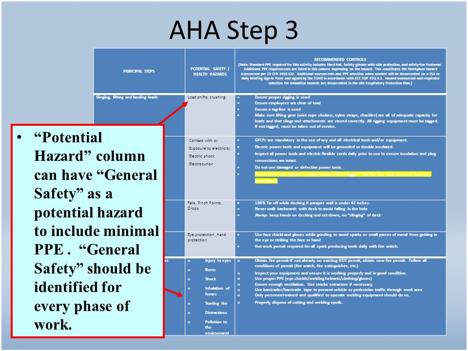 POTENTIAL SAFETY / HEALTH HAZARDS