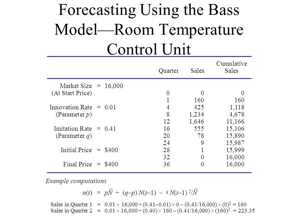 Forecasting Using the Bass Model—Room Temperature Control Unit