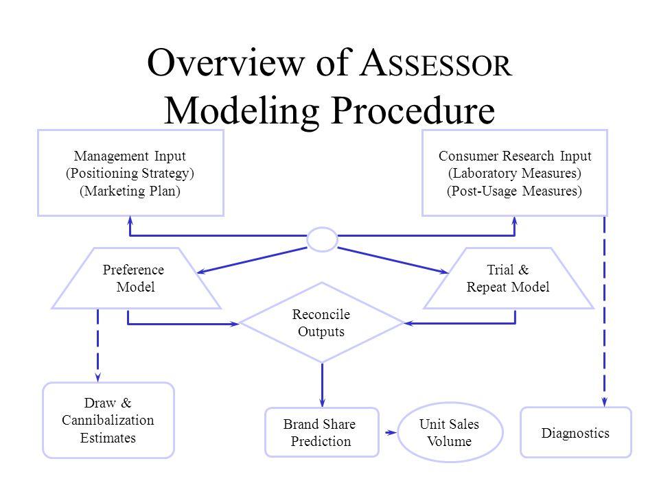 Overview of ASSESSOR Modeling Procedure