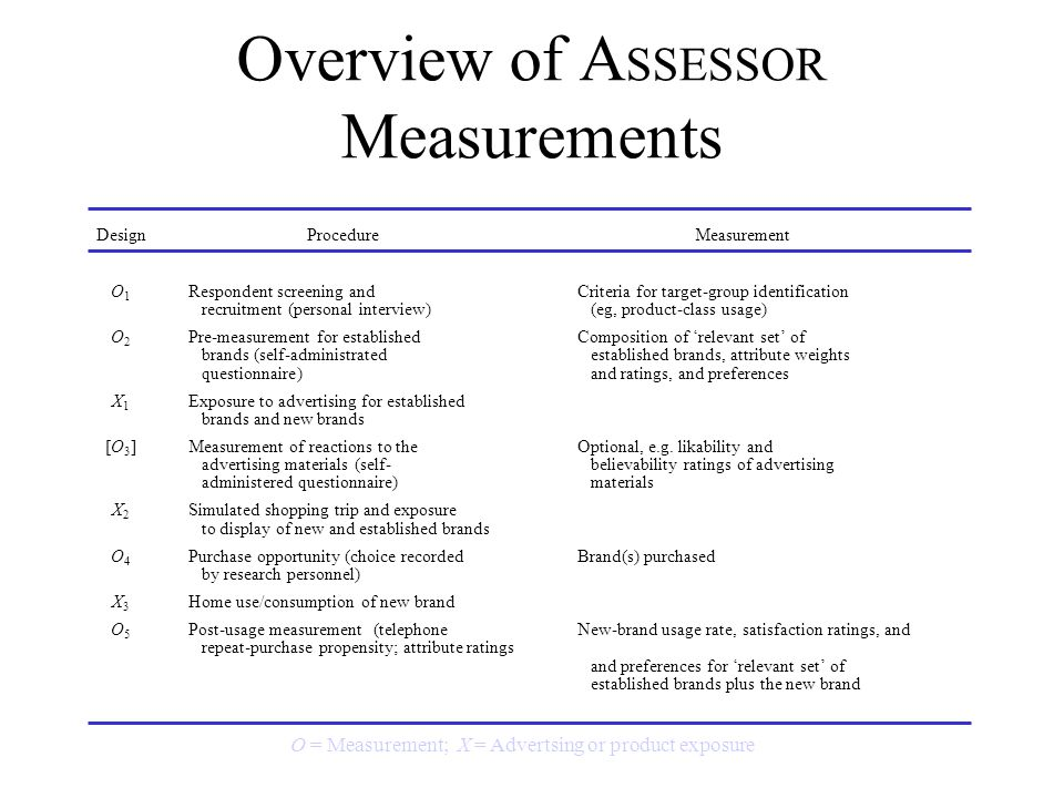 Overview of ASSESSOR Measurements