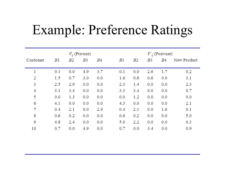 Example: Preference Ratings