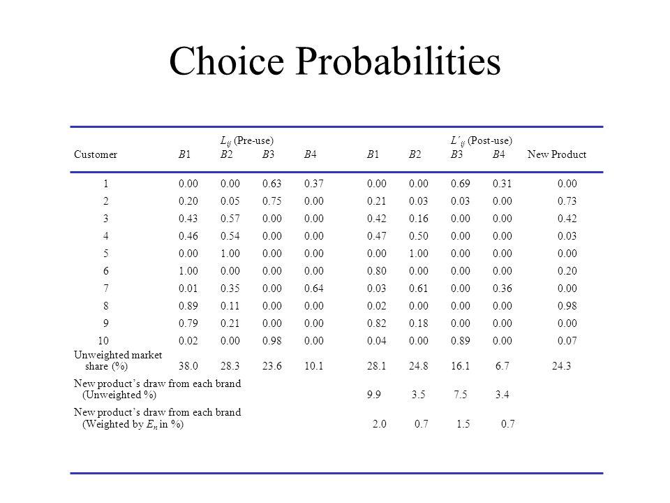 Choice Probabilities Lij (Pre-use) L´ij (Post-use) Customer B1 B2 B3 B4 B1 B2 B3 B4 New Product.