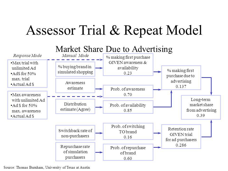 Assessor Trial & Repeat Model