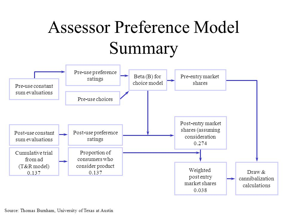 Assessor Preference Model Summary