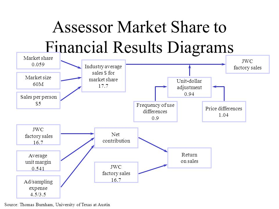 Assessor Market Share to Financial Results Diagrams