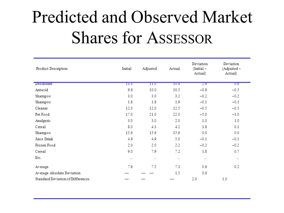 Predicted and Observed Market Shares for ASSESSOR