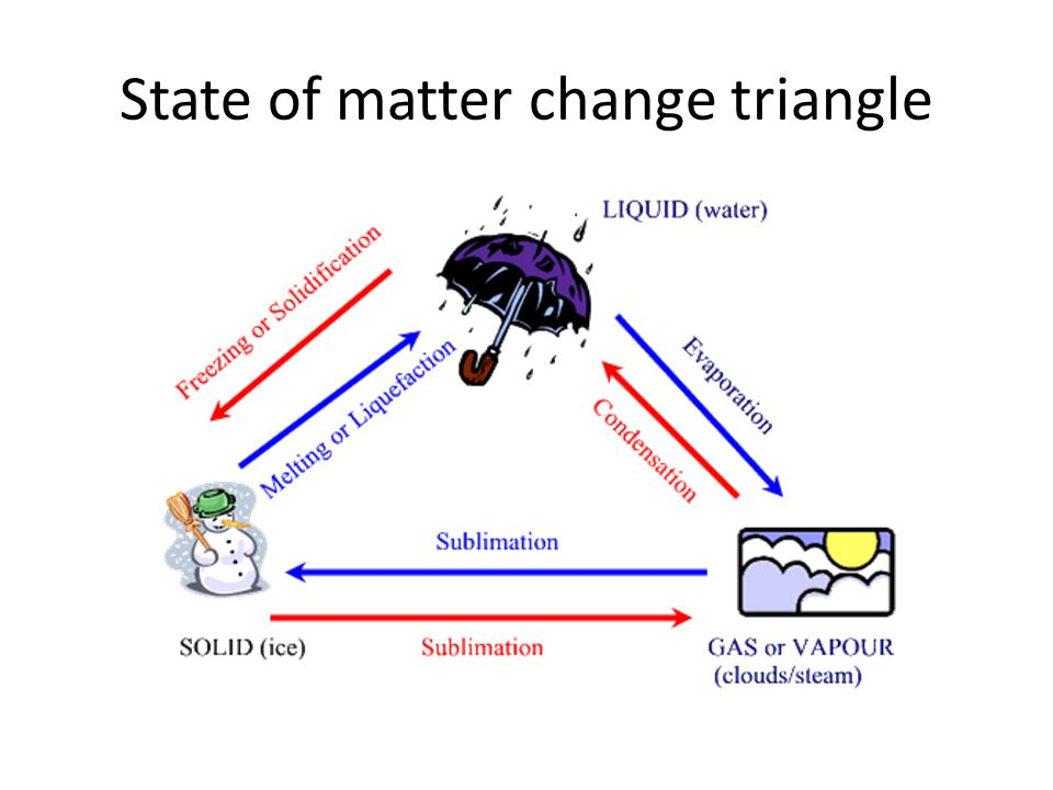 State of matter change triangle