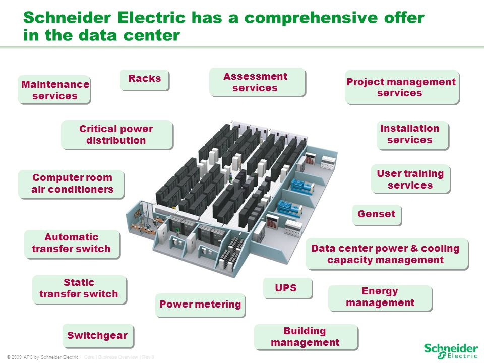 Schneider Electric has a comprehensive offer in the data center