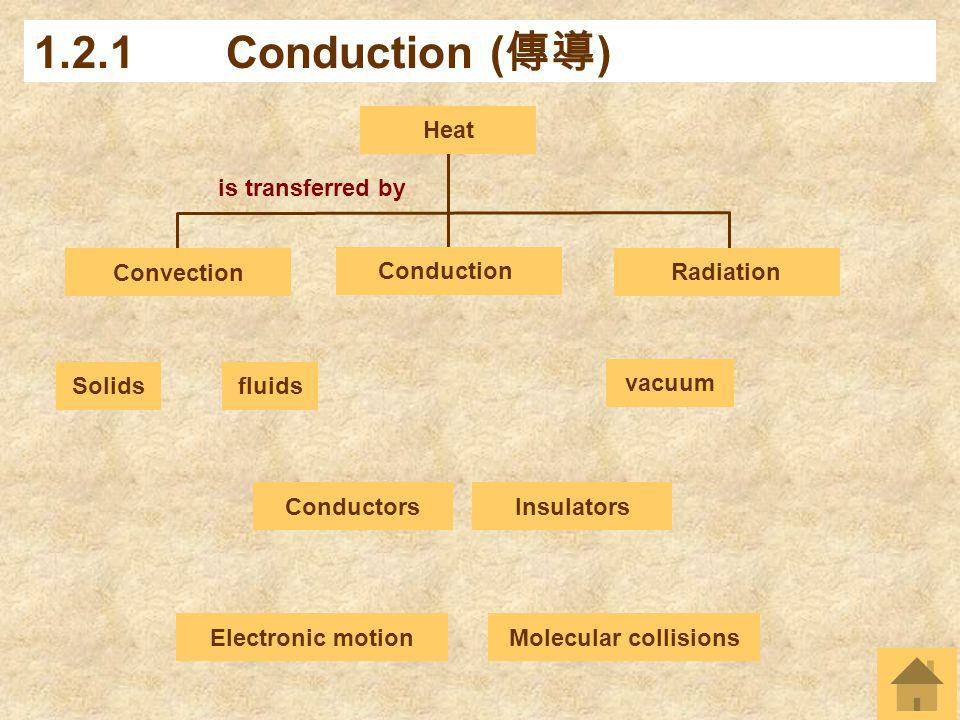 1.2.1 Conduction (傳導) Heat is transferred by Convection Radiation