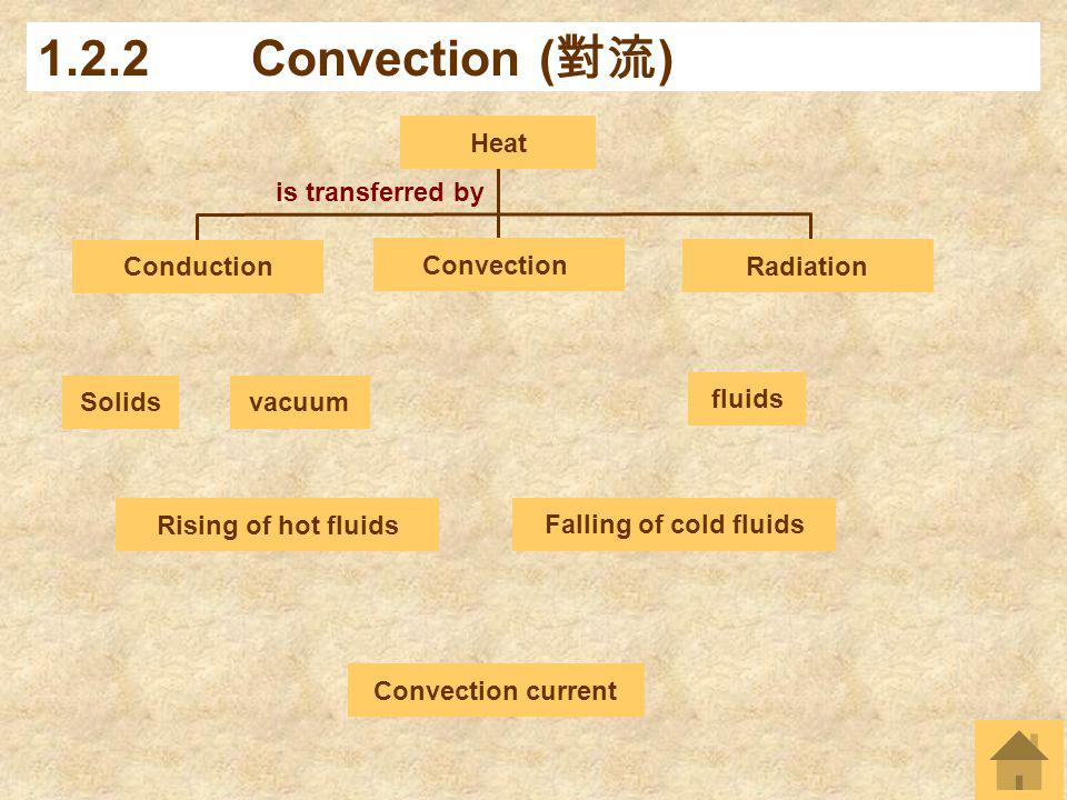 1.2.2 Convection (對流) Heat is transferred by Conduction Radiation
