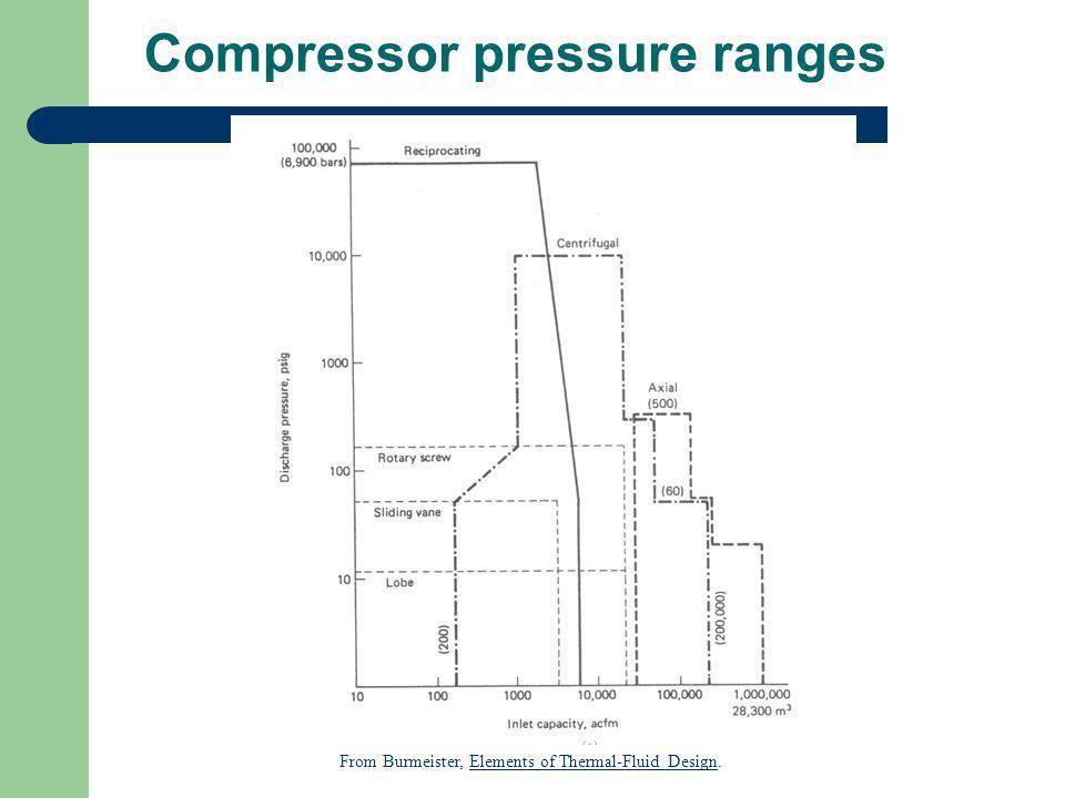 Compressor pressure ranges