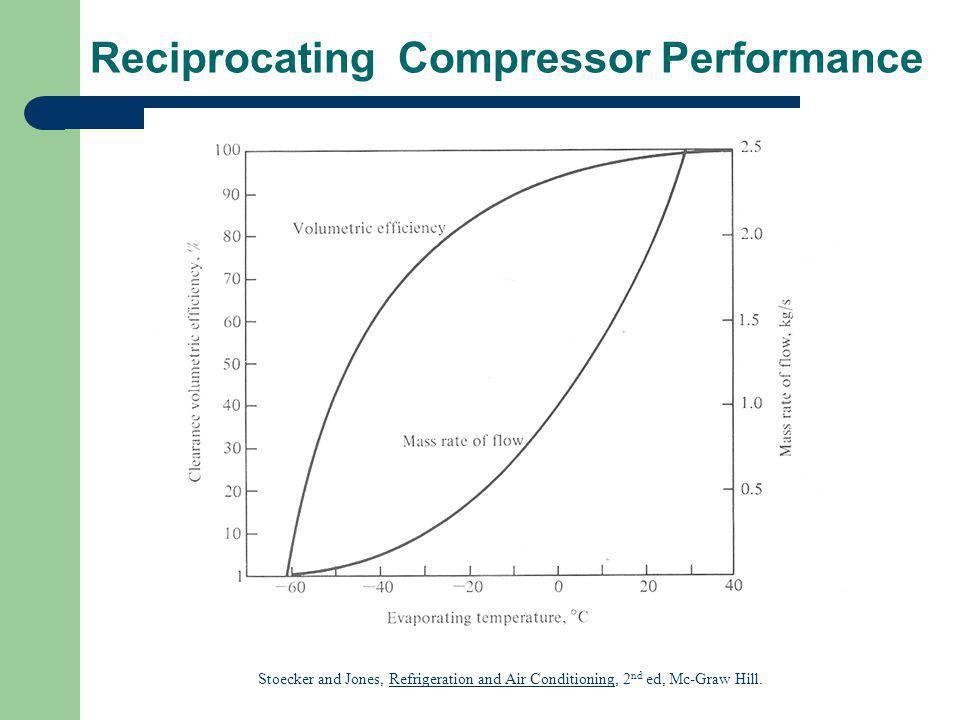 Reciprocating Compressor Performance