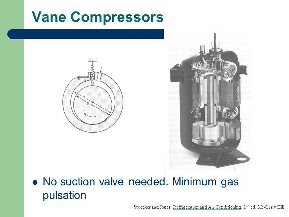 Vane Compressors No suction valve needed. Minimum gas pulsation