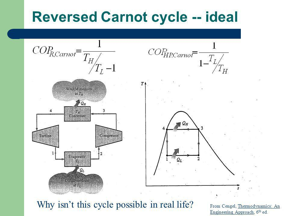 Reversed Carnot cycle -- ideal