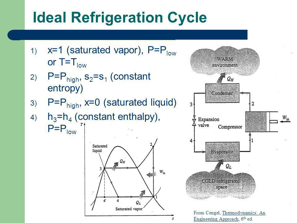 Ideal Refrigeration Cycle