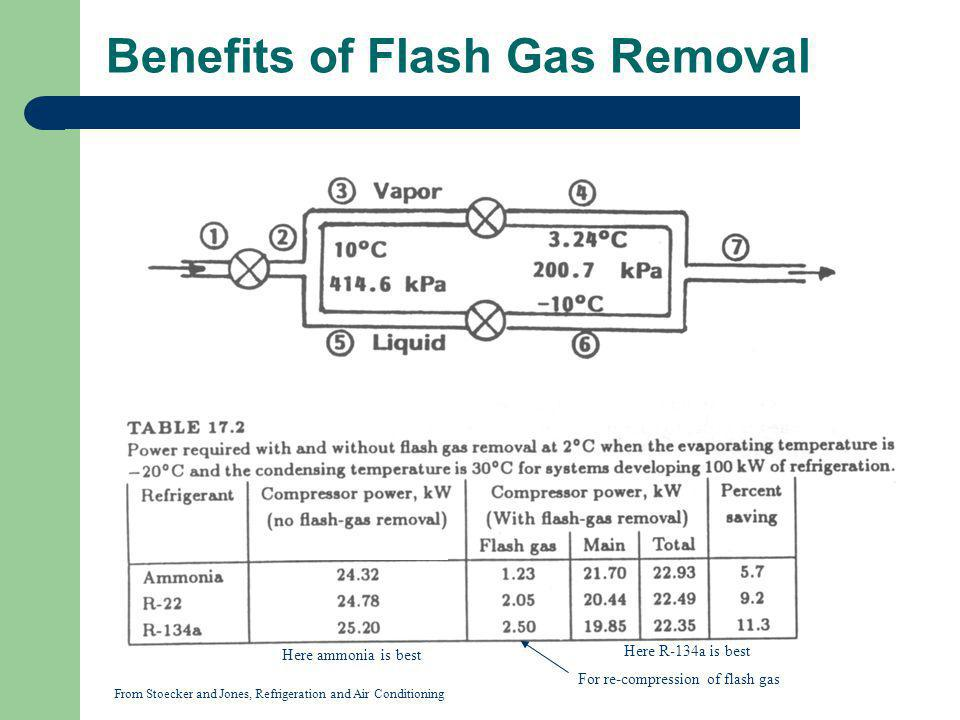 Benefits of Flash Gas Removal