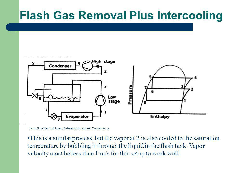 Flash Gas Removal Plus Intercooling