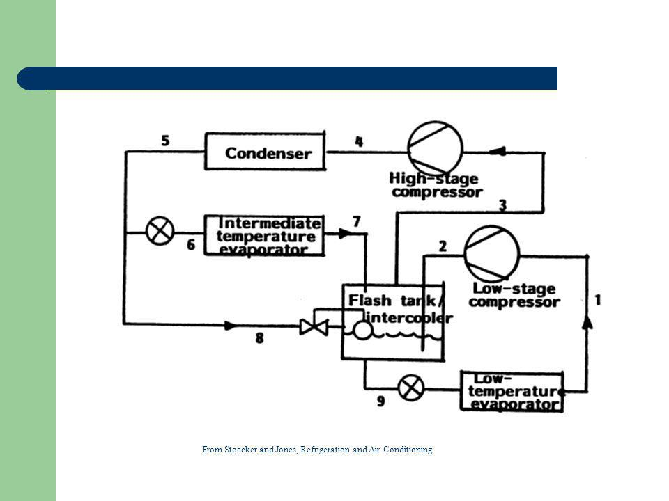 From Stoecker and Jones, Refrigeration and Air Conditioning