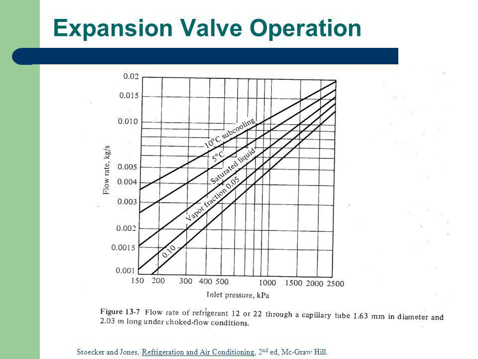 Expansion Valve Operation