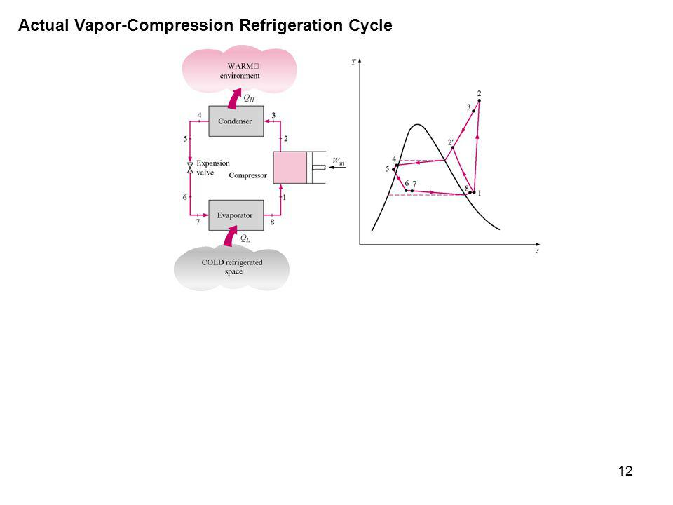 Chapter refrigeration cycles study guide in powerpoint