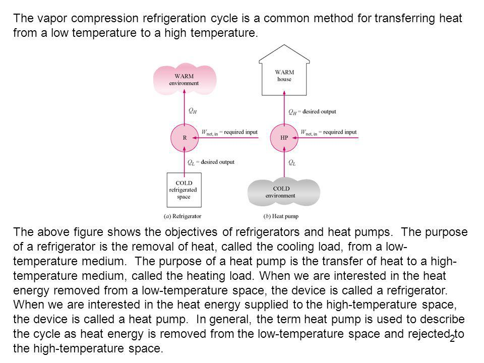 The vapor compression refrigeration cycle is a common method for transferring heat from a low temperature to a high temperature.